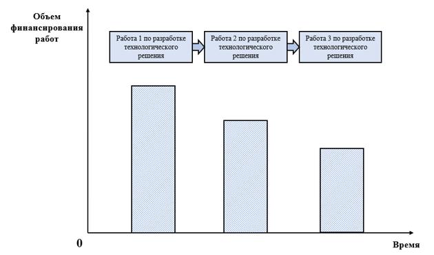 Порядок финансирования исследовательских работ