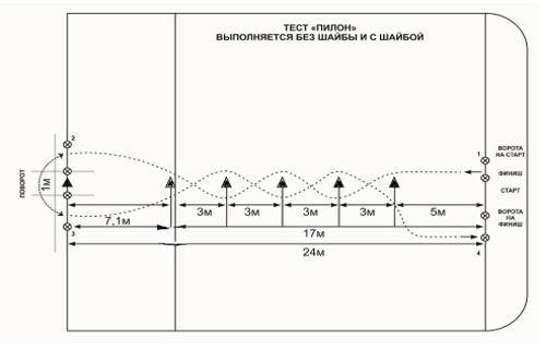 Контрольное упражнение «Пилон»: ведение шайбы, обводка 5 стоек на дистанции 24 м, поворот 180 градусов, обводка 5 стоек на дистанции 24 м, финиш.