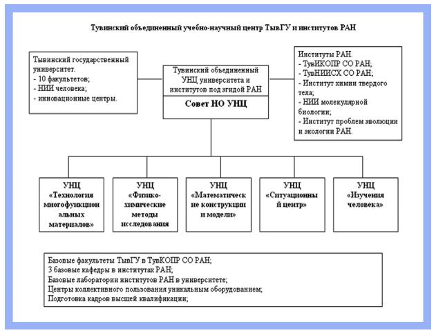 Структура Тувинского объединенного учебно-научного центра Тувинского государственного университета