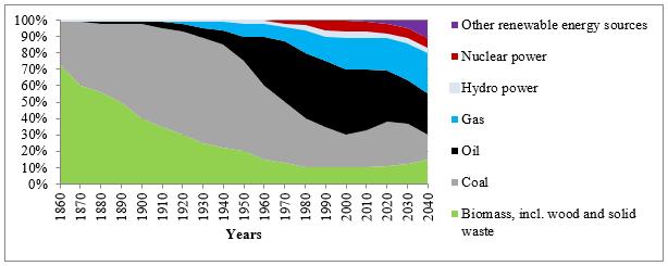 Изменение структуры мирового первичного энергопотребления по видам топлива с 1860 г. и четыре энергетических перехода (составлено авторами по данным ИНЭИ РАН, Центра энергетики Московской школы управления СКОЛКОВО).