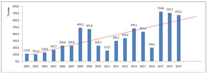Отток прямых иностранных инвестиций из Кыргызской Республики (в млн. долл. США)