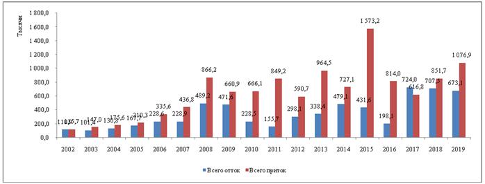 Приток и отток прямых иностранных инвестиций из Кыргызской Республики (в млн. долл. США)