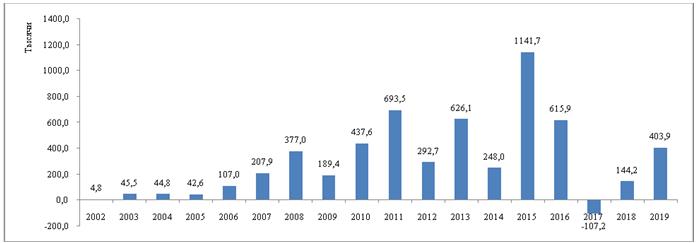 Разница между притоком и оттоком прямых иностранных инвестиций из Кыргызской Республики (в млн. долл. США)