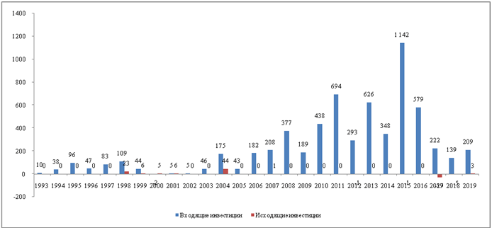 Данные UNCTAD относительно прямых иностранных инвестиций в Кыргызскую Республику (в млн. долл. США) [9].