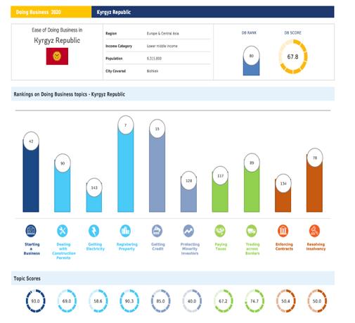 Рейтинг Кыргызской Республики в Индексе «Doing Business»