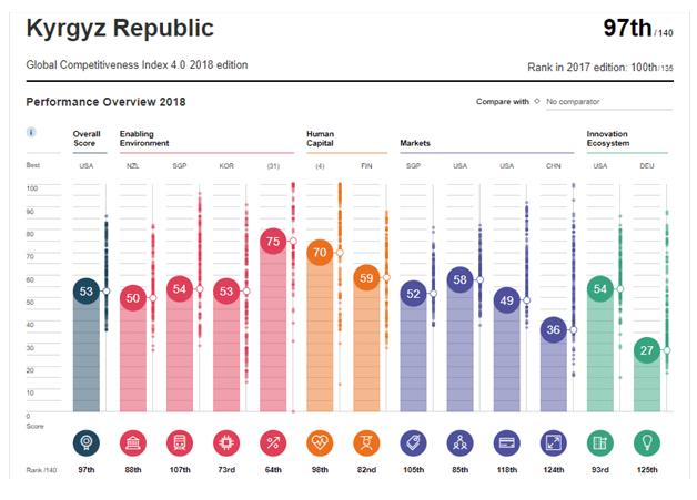 Рейтинг Кыргызской Республики в Индексе Глобальной конкурентоспособности